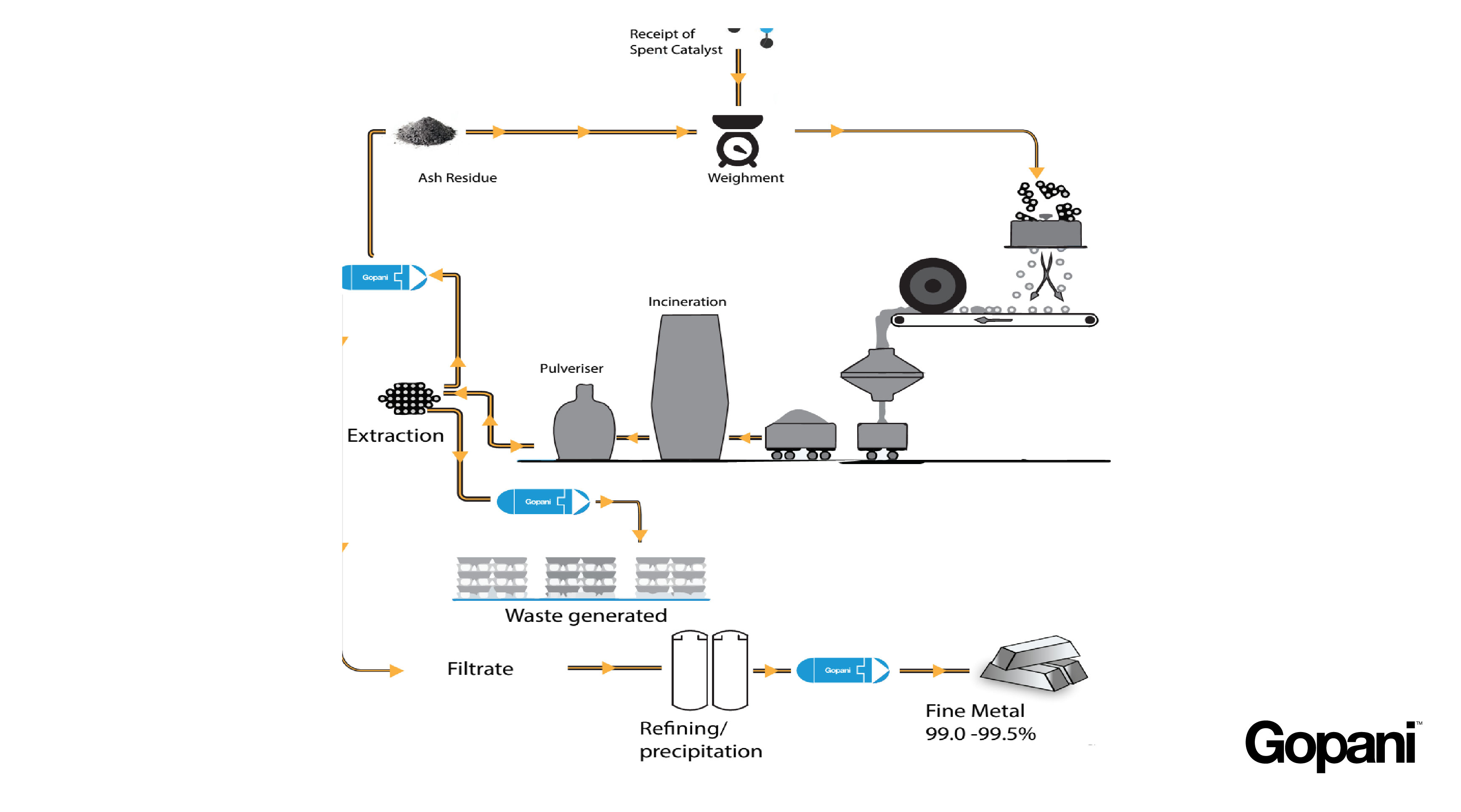 A simplified diagram of Catalyst recovery - Gopani Product Systems