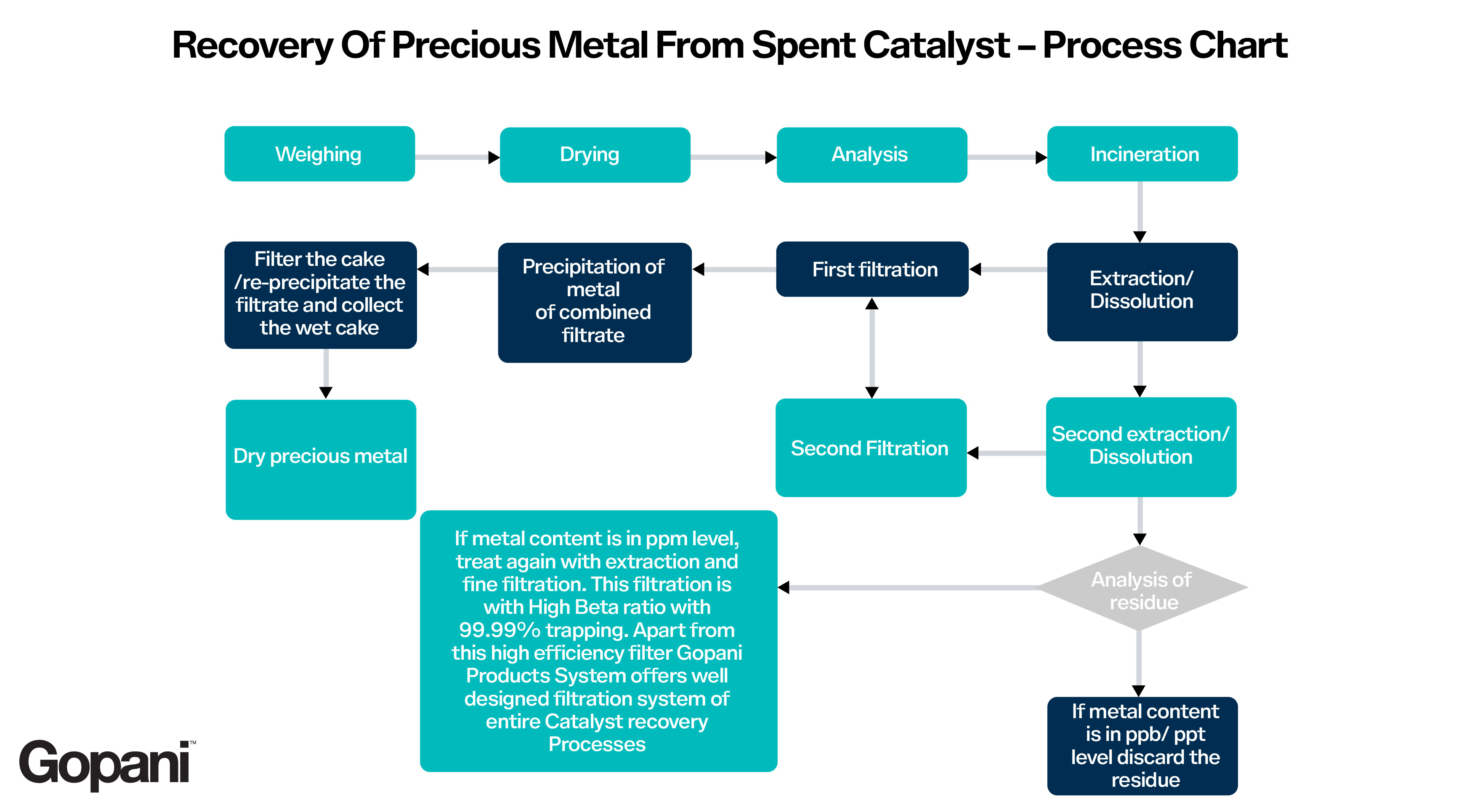 Here's a detailed flowchart that shows the entire cycle - Gopani Product Systems
